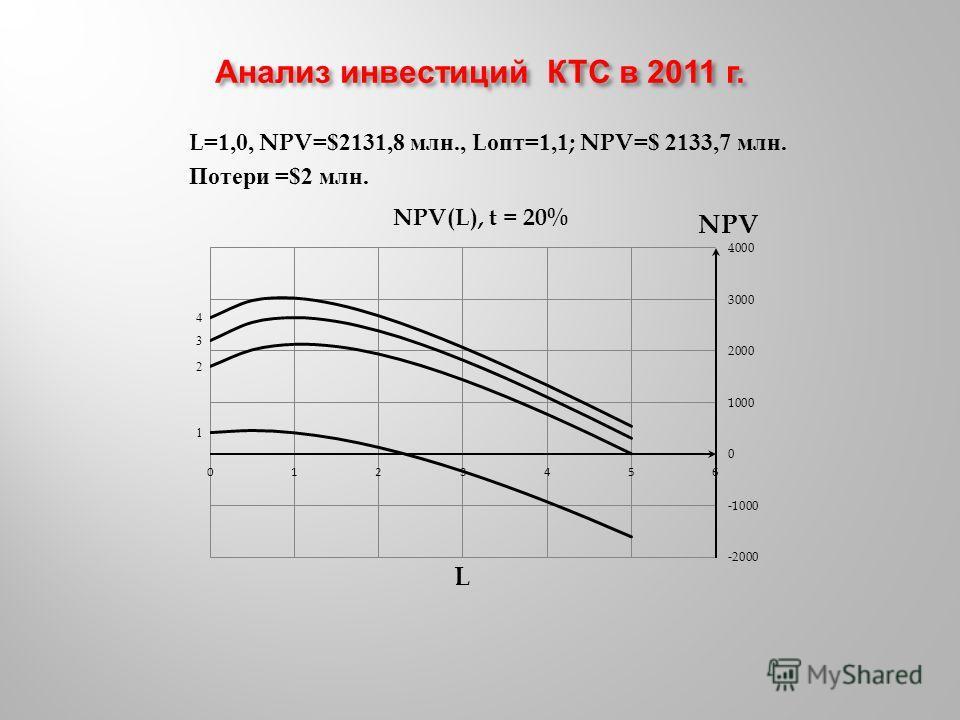 L=1,0, NPV=$2131,8 млн., L опт =1,1; NPV=$ 2133,7 млн. Потери =$2 млн.