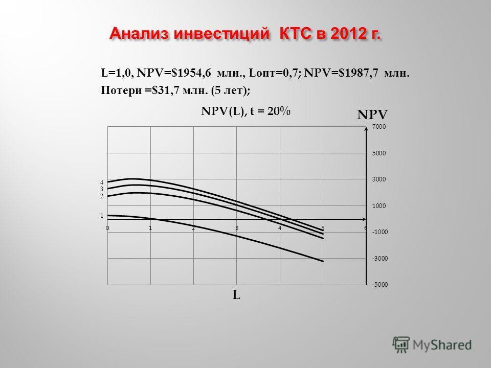 L=1,0, NPV=$1954,6 млн., L опт =0,7; NPV=$1987,7 млн. Потери =$31,7 млн. (5 лет );