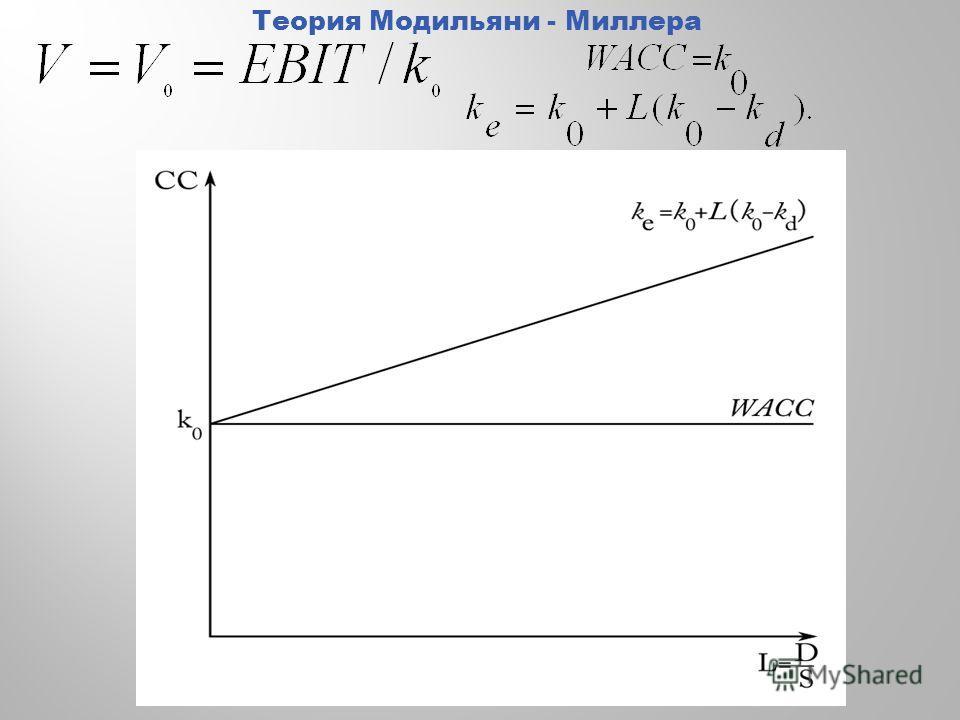 Теория Модильяни - Миллера