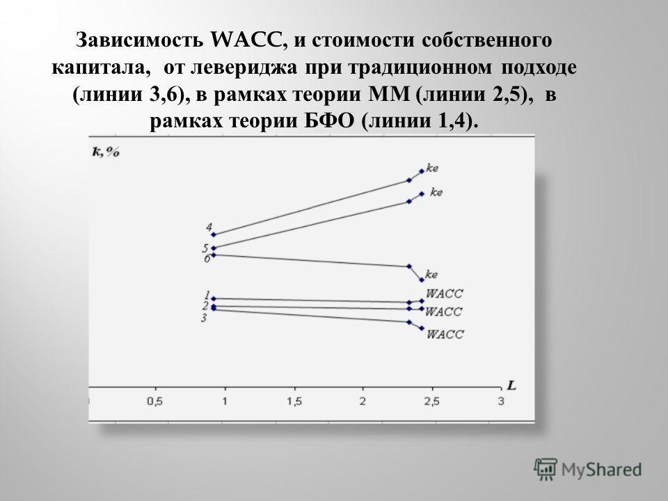 Зависимость WACC, и стоимости собственного капитала, от левериджа при традиционном подходе ( линии 3,6), в рамках теории ММ ( линии 2,5), в рамках теории БФО ( линии 1,4).