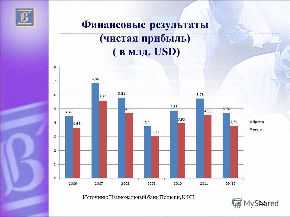 Финансовые результаты (чистая прибыль) ( в млд. USD) 12 Источник: Национальный банк Польши, КФН