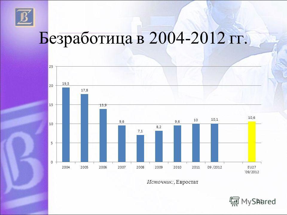 Безработица в 2004-2012 гг. 21 Источник:, Евростат