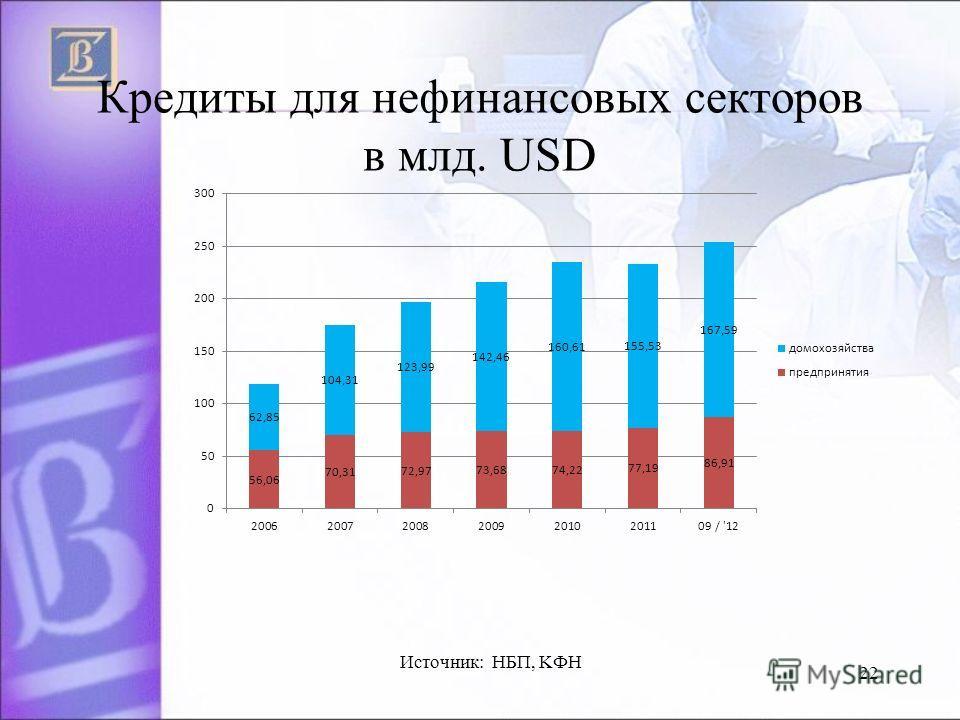 Кредиты для нефинансовых секторов в млд. USD 22 Источник: НБП, KФH