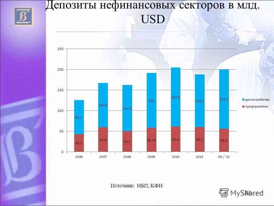 23 Депозиты нефинансовых секторов в млд. USD Источник: НБП, KФH