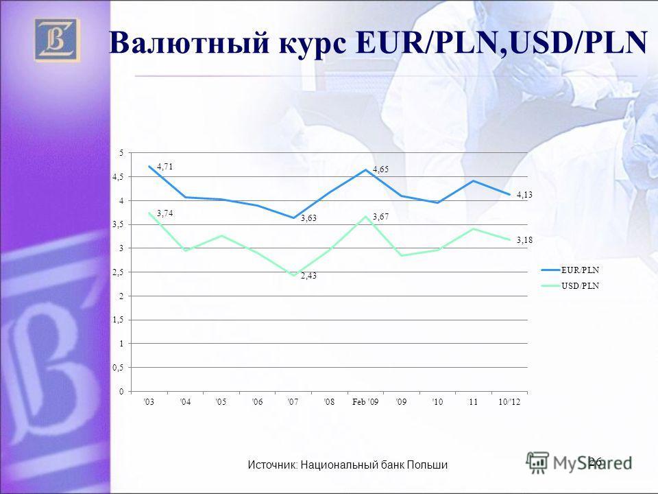 26 Валютный курс EUR/PLN,USD/PLN Источник: Национальный банк Польши