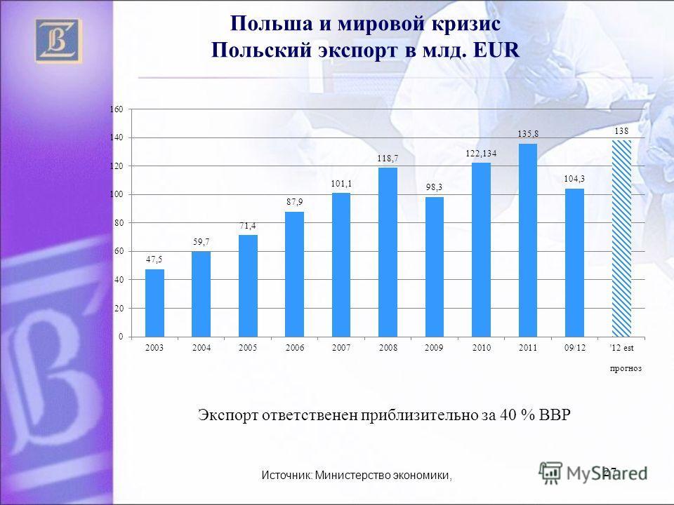 27 Польша и мировой кризис Польский экспорт в млд. EUR Экспорт ответственен приблизительно за 40 % BBP Источник: Министерство экономики, прогноз