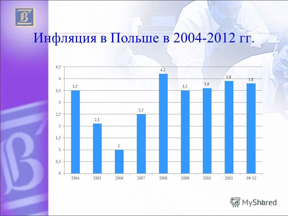 Инфляция в Польше в 2004-2012 гг. 3