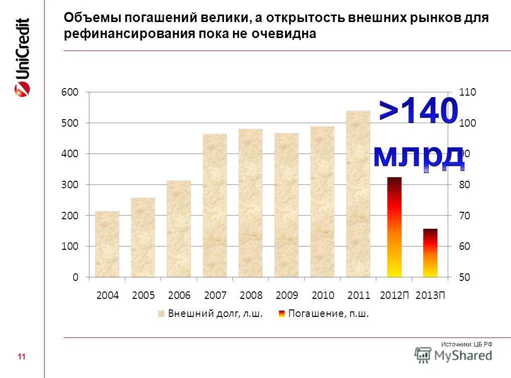 11 Объемы погашений велики, а открытость внешних рынков для рефинансирования пока не очевидна Источники: ЦБ РФ