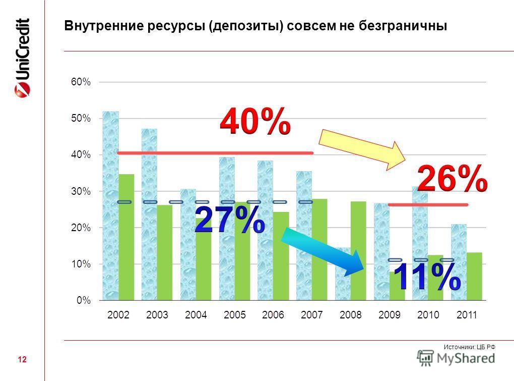 12 Внутренние ресурсы (депозиты) совсем не безграничны Источники: ЦБ РФ