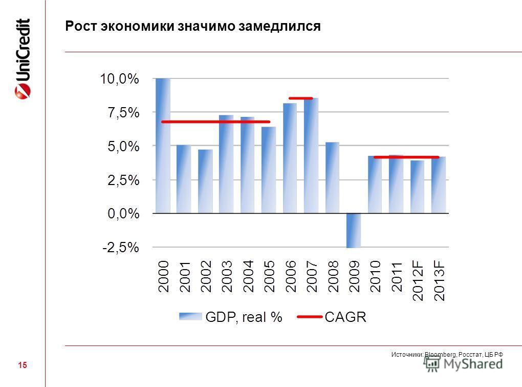 15 Рост экономики значимо замедлился Источники: Bloomberg, Росстат, ЦБ РФ