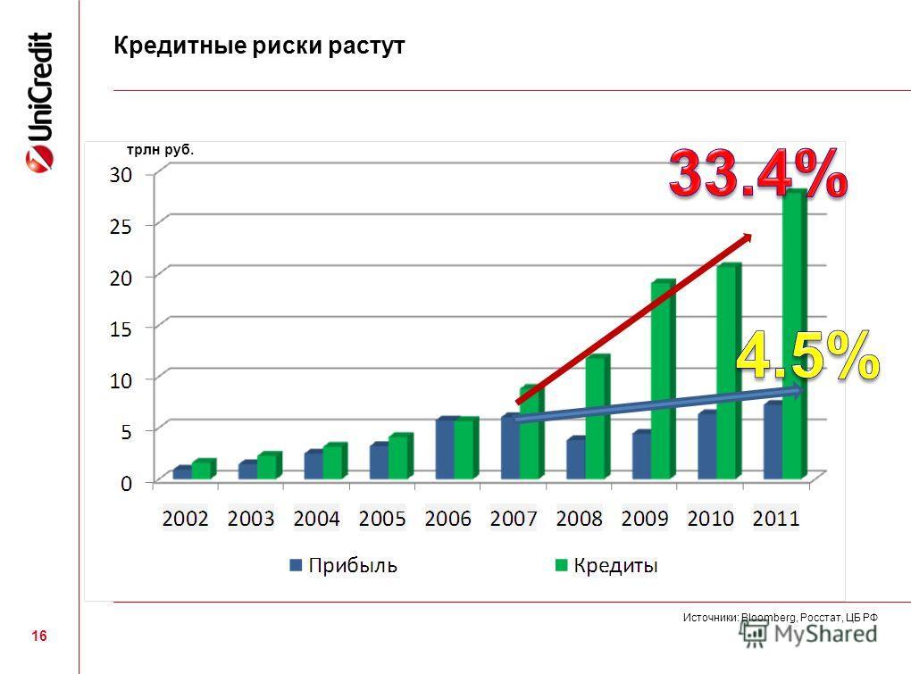 16 Кредитные риски растут Источники: Bloomberg, Росстат, ЦБ РФ трлн руб.