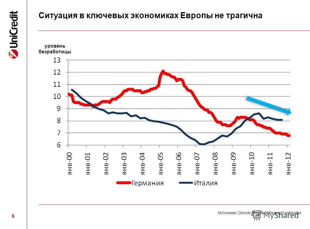 6 Источники: Сbonds, UniCredit Research estimates Ситуация в ключевых экономиках Европы не трагична уровень безработицы