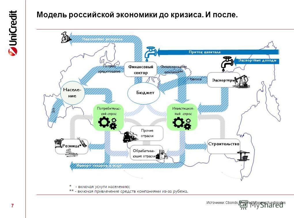 7 Источники: Сbonds, UniCredit Research estimates Модель российской экономики до кризиса. И после.