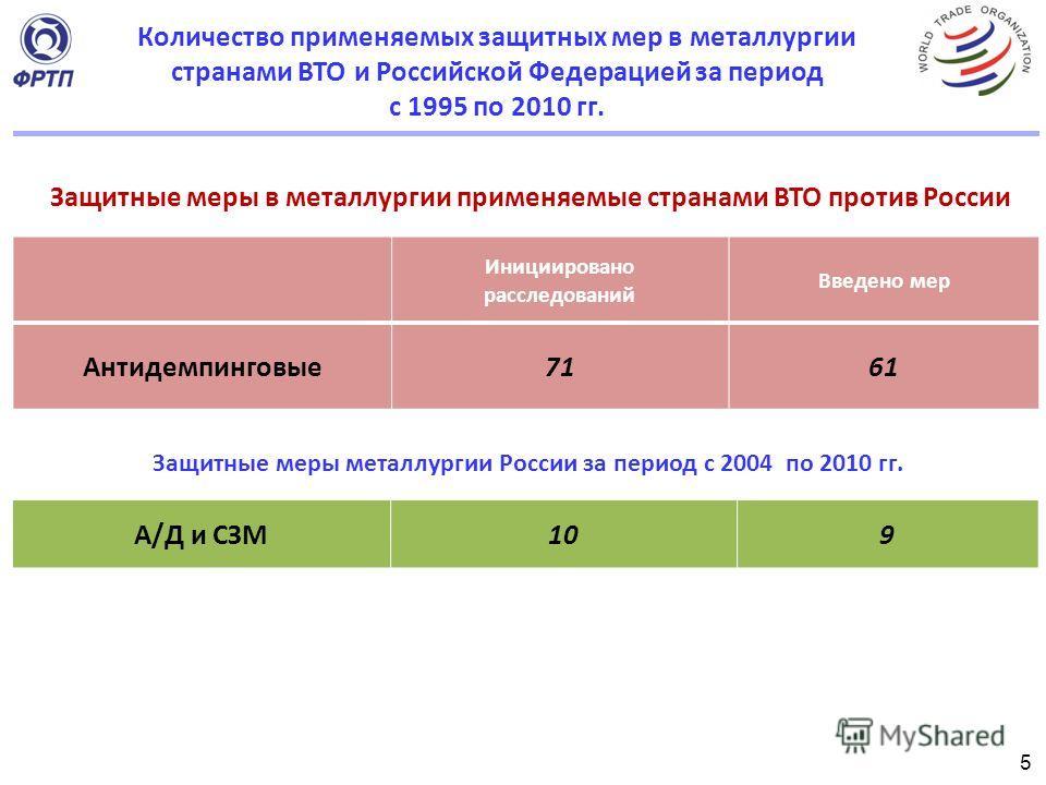 Инициировано расследований Введено мер Антидемпинговые7161 Защитные меры в металлургии применяемые странами ВТО против России 5 Защитные меры металлургии России за период с 2004 по 2010 гг. А/Д и СЗМ109 Количество применяемых защитных мер в металлург