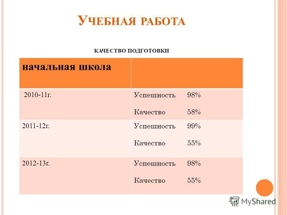 У ЧЕБНАЯ РАБОТА КАЧЕСТВО ПОДГОТОВКИ начальная школа 2010-11г. Успешность 98% Качество 58% 2011-12г. Успешность 99% Качество 55% 2012-13г. Успешность 98% Качество 55%