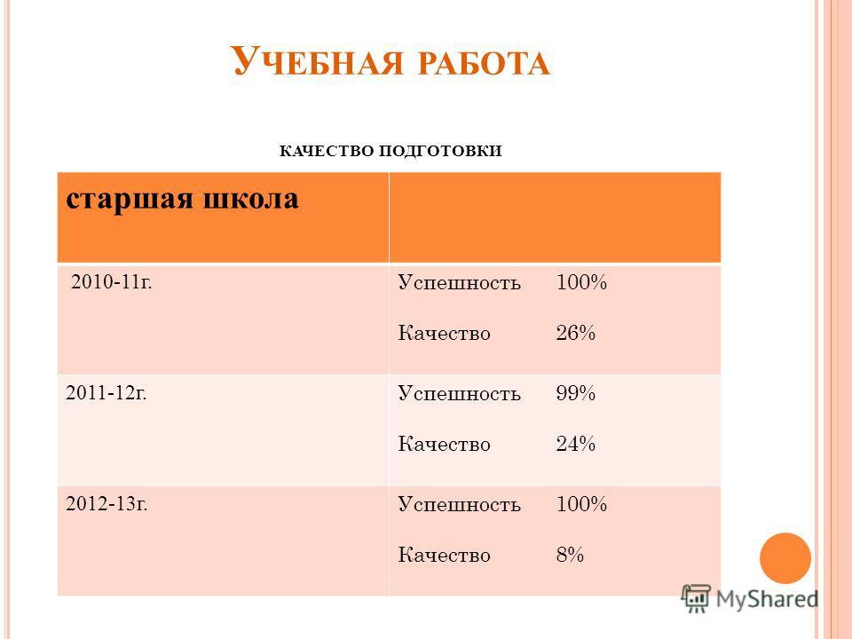 У ЧЕБНАЯ РАБОТА КАЧЕСТВО ПОДГОТОВКИ старшая школа 2010-11г. Успешность 100% Качество 26% 2011-12г. Успешность 99% Качество 24% 2012-13г. Успешность 100% Качество 8%