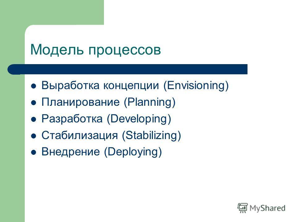 Модель процессов Выработка концепции (Envisioning) Планирование (Planning) Разработка (Developing) Стабилизация (Stabilizing) Внедрение (Deploying)