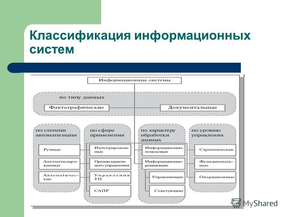 Системы. классификация информационные шпаргалка 5. ис