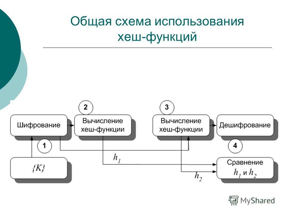 Общая схема использования хеш-функций