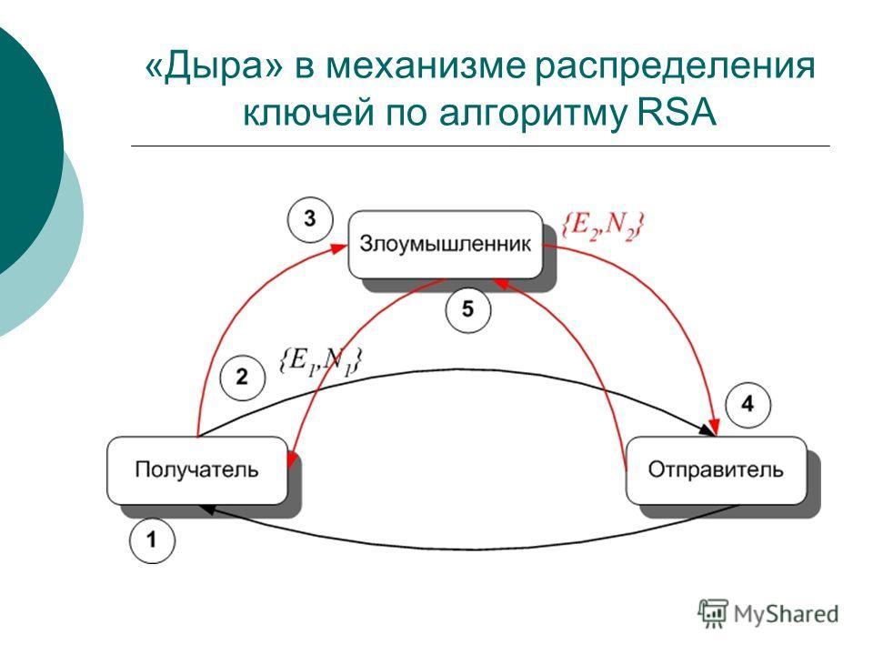 «Дыра» в механизме распределения ключей по алгоритму RSA