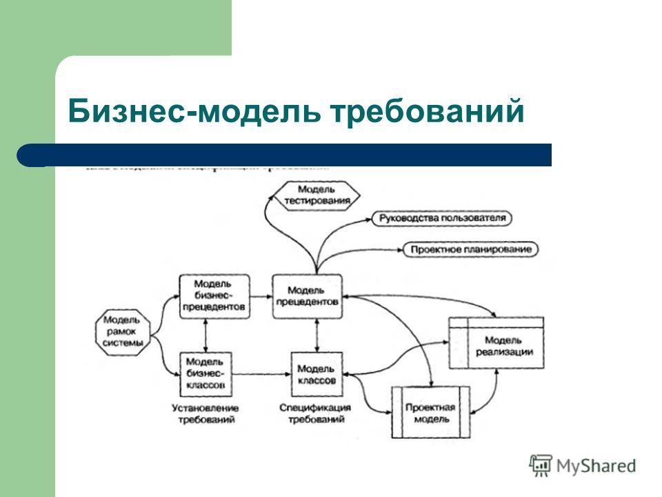 Бизнес-модель требований