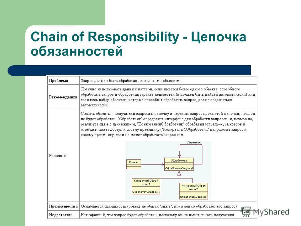Chain of Responsibility - Цепочка обязанностей