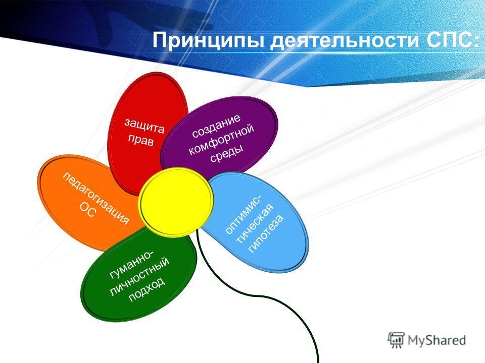 Принципы деятельности СПС: педагогизация ОС защита прав оптимис- тическая гипотеза гуманно- личностный подход создание комфортной среды