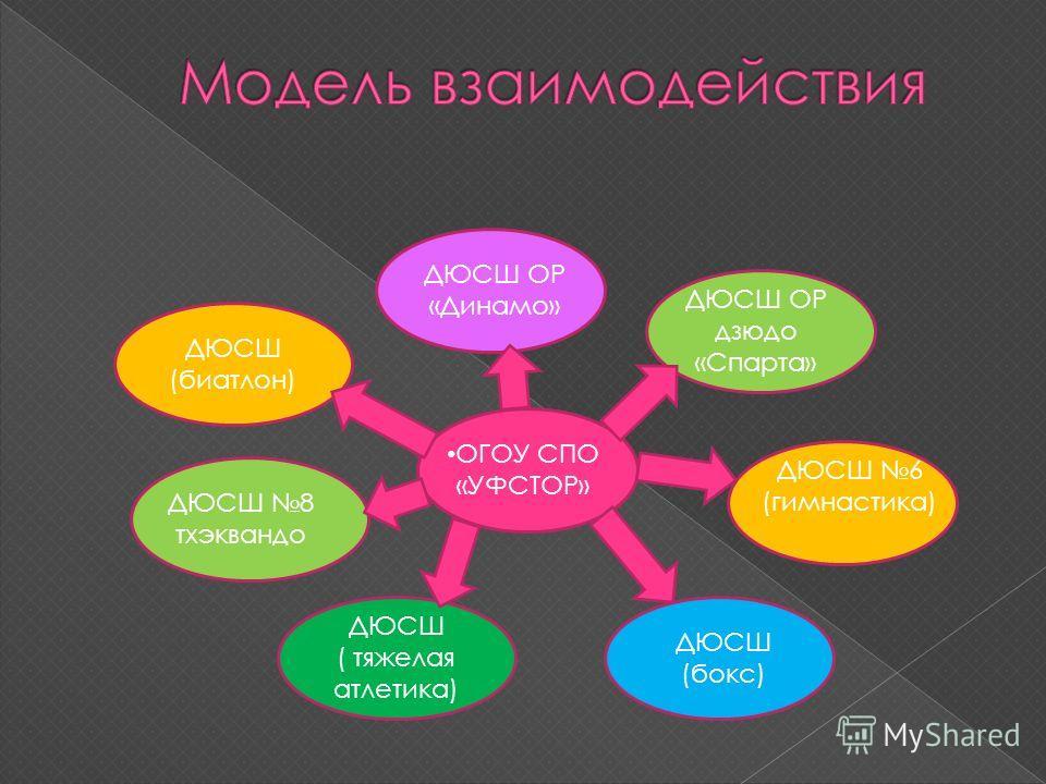 Цели: создание и внедрение в образовательный процесс эффективной системы физического воспитания; разработка инновационных технологий повышения привлекательности занятий физической культуры и спортом; обеспечение взаимодействия спортивных школ и техни