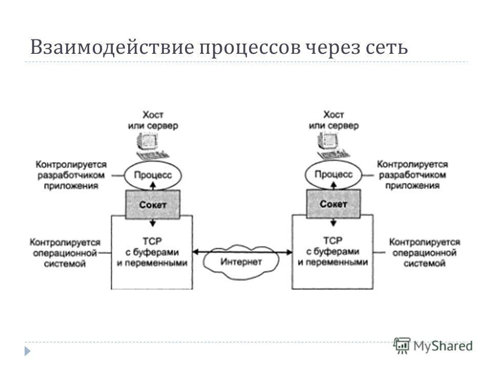 Взаимодействие процессов через сеть