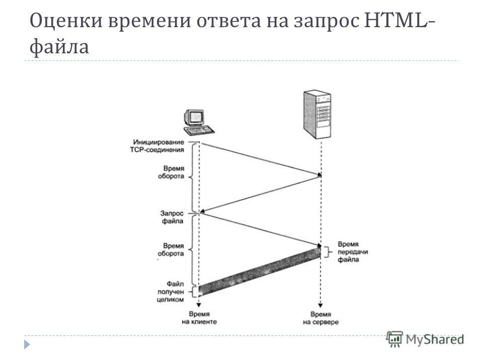 Оценки времени ответа на запрос HTML- файла
