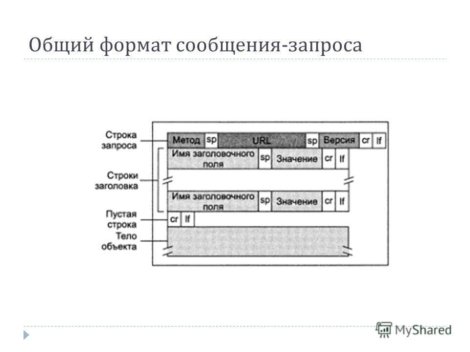 Общий формат сообщения - запроса