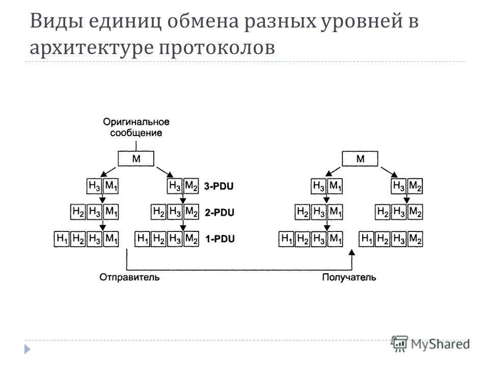 Виды единиц обмена разных уровней в архитектуре протоколов