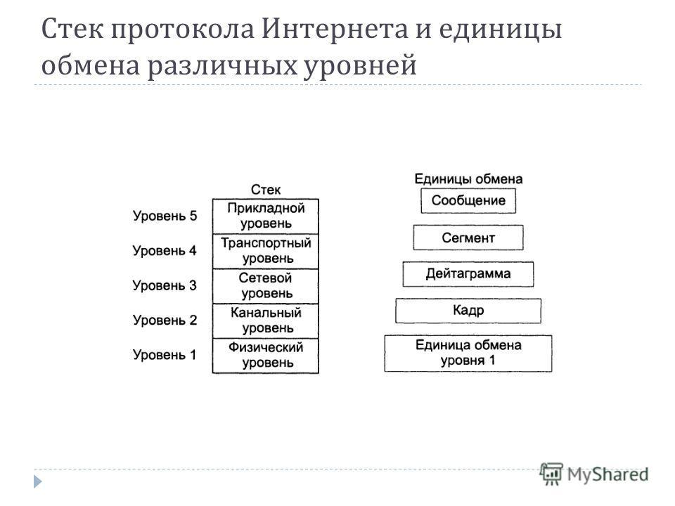 Стек протокола Интернета и единицы обмена различных уровней