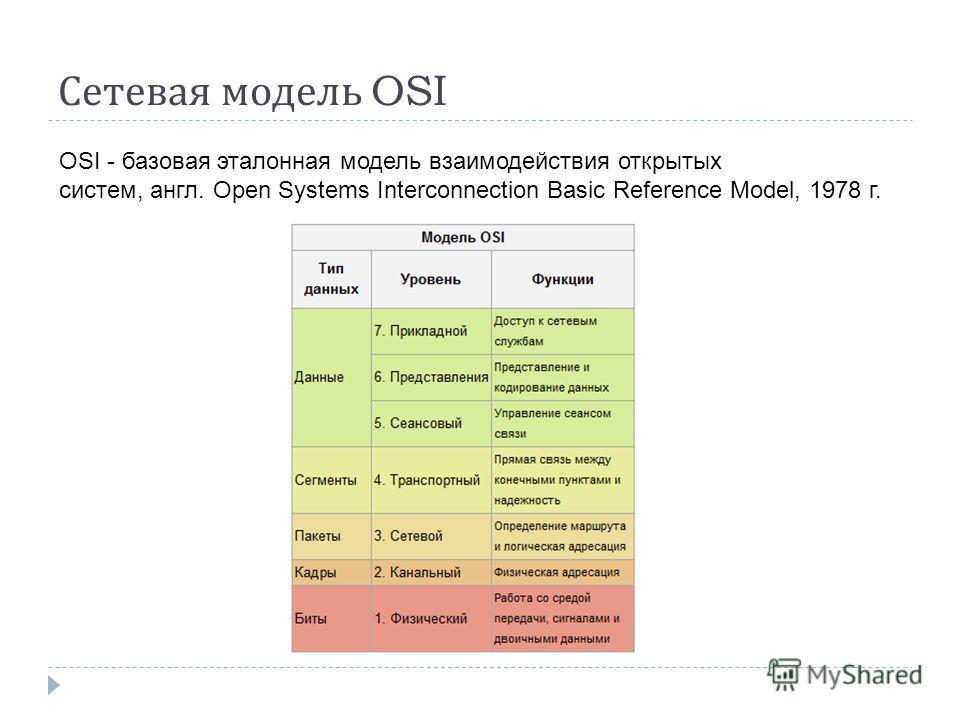 Сетевая модель OSI OSI - базовая эталонная модель взаимодействия открытых систем, англ. Open Systems Interconnection Basic Reference Model, 1978 г.