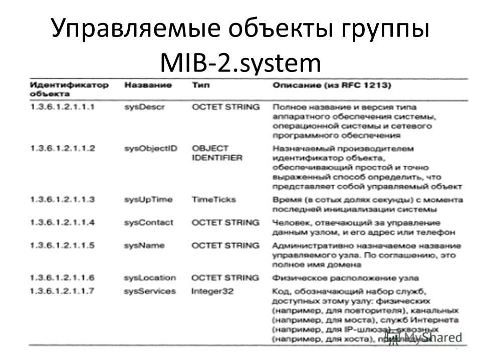 Управляемые объекты группы MIB-2.system