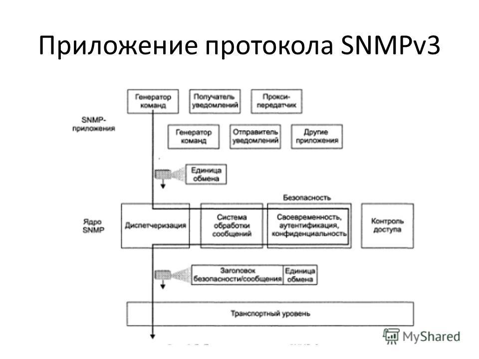 Приложение протокола SNMPv3