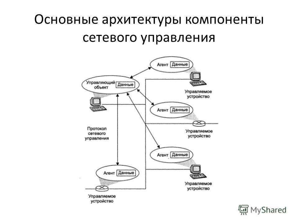 Основные архитектуры компоненты сетевого управления