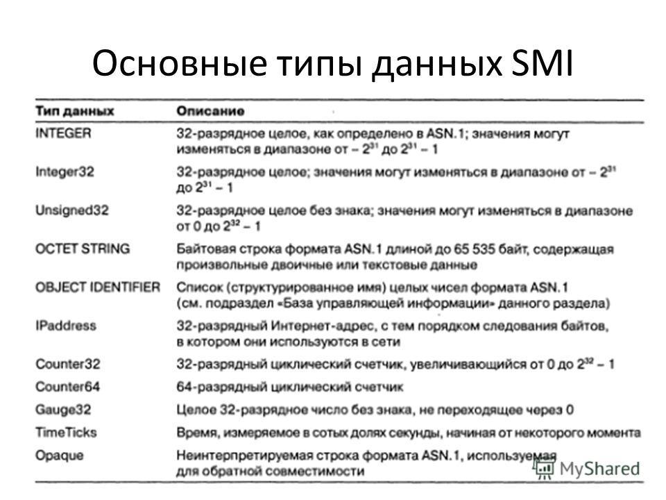 Основные типы данных SMI