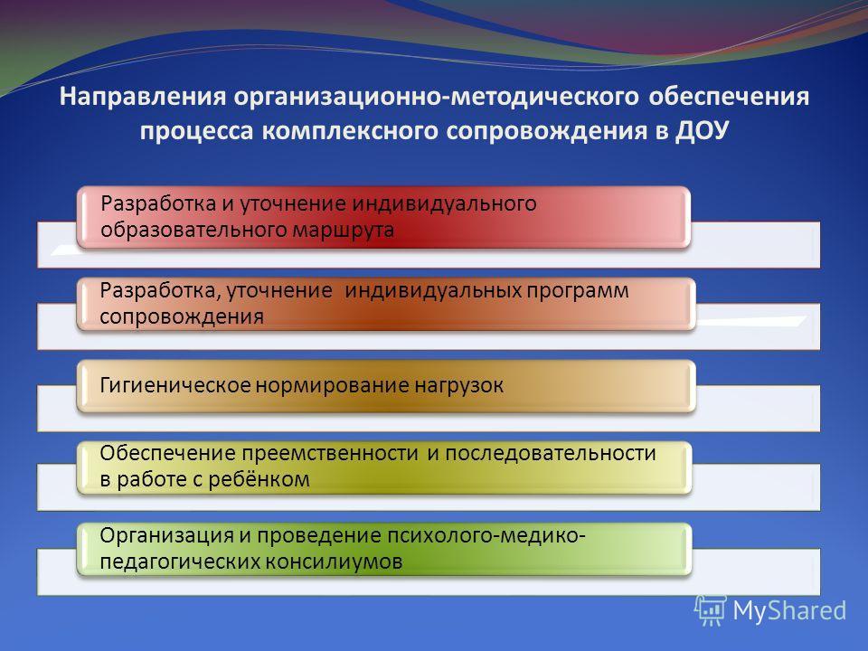Направления организационно-методического обеспечения процесса комплексного сопровождения в ДОУ Разработка и уточнение индивидуального образовательного маршрута Разработка, уточнение индивидуальных программ сопровождения Гигиеническое нормирование наг