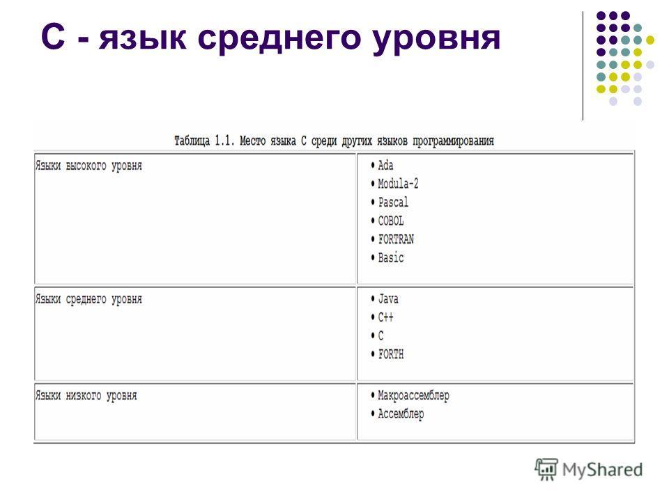 С - язык среднего уровня