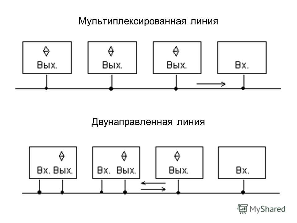 Мультиплексированная линия Двунаправленная линия