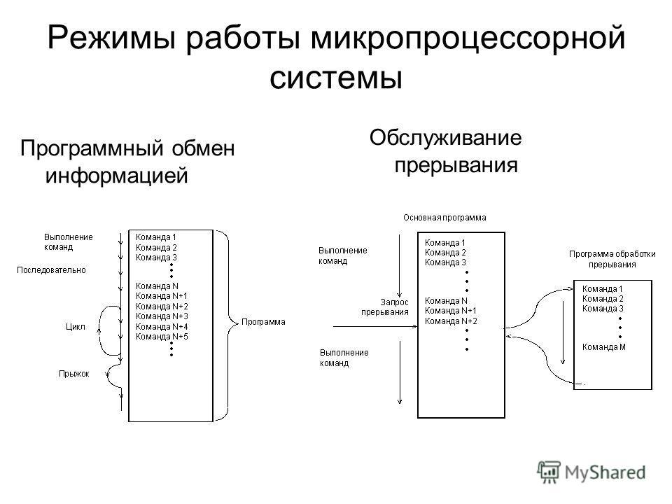 Режимы работы микропроцессорной системы Программный обмен информацией Обслуживание прерывания