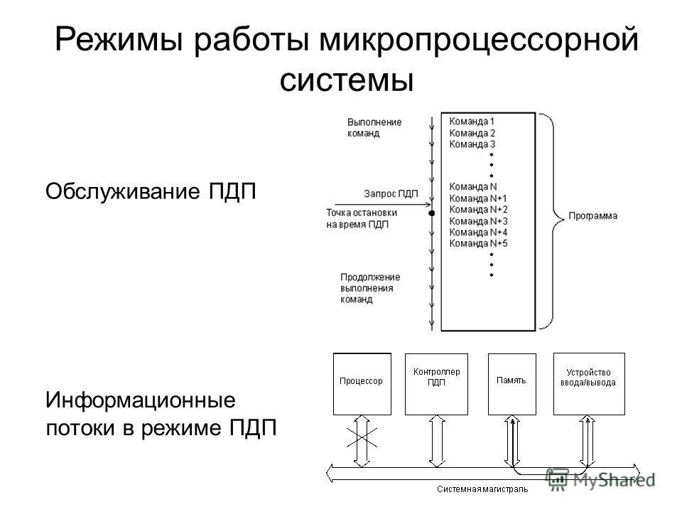 Обслуживание ПДП Информационные потоки в режиме ПДП Режимы работы микропроцессорной системы