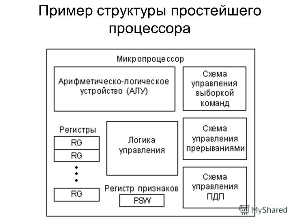 Пример структуры простейшего процессора