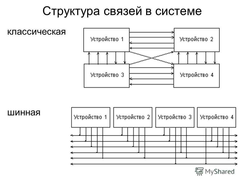 Структура связей в системе классическая шинная