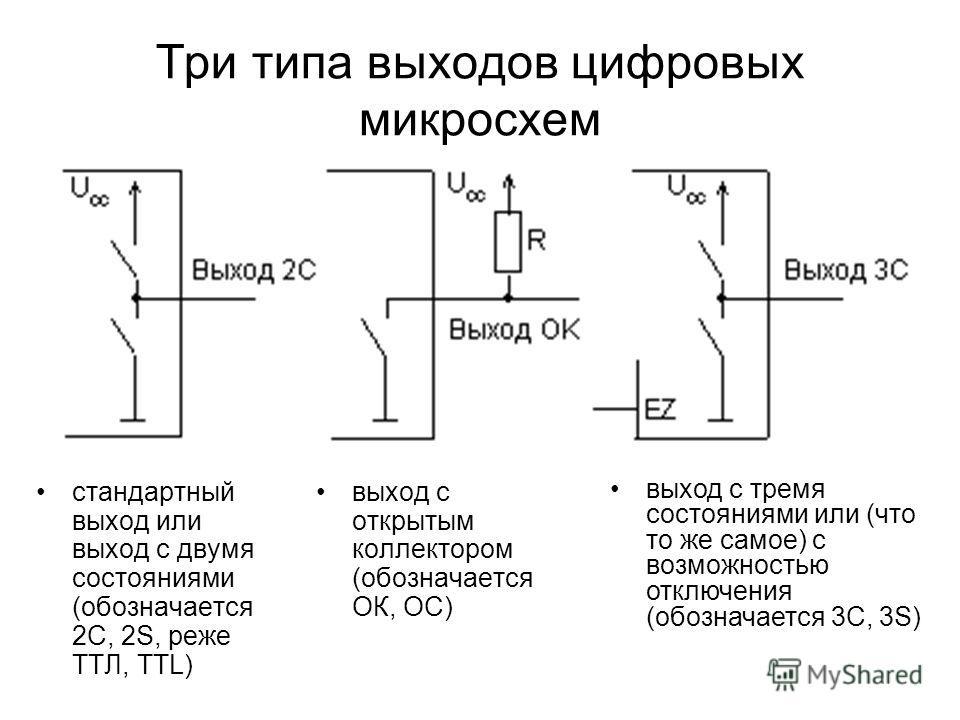 Три типа выходов цифровых микросхем стандартный выход или выход с двумя состояниями (обозначается 2С, 2S, реже ТТЛ, TTL) выход с открытым коллектором (обозначается ОК, OC) выход с тремя состояниями или (что то же самое) с возможностью отключения (обо