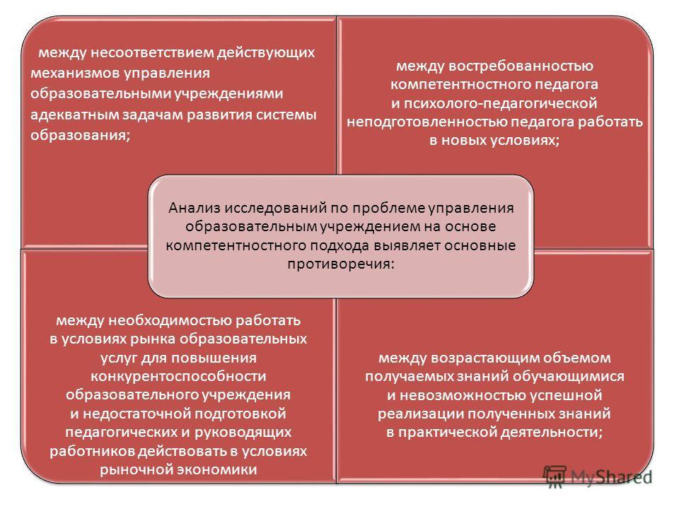между несоответствием действующих механизмов управления образовательными учреждениями адекватным задачам развития системы образования; между востребованностью компетентностного педагога и психолого-педагогической неподготовленностью педагога работать