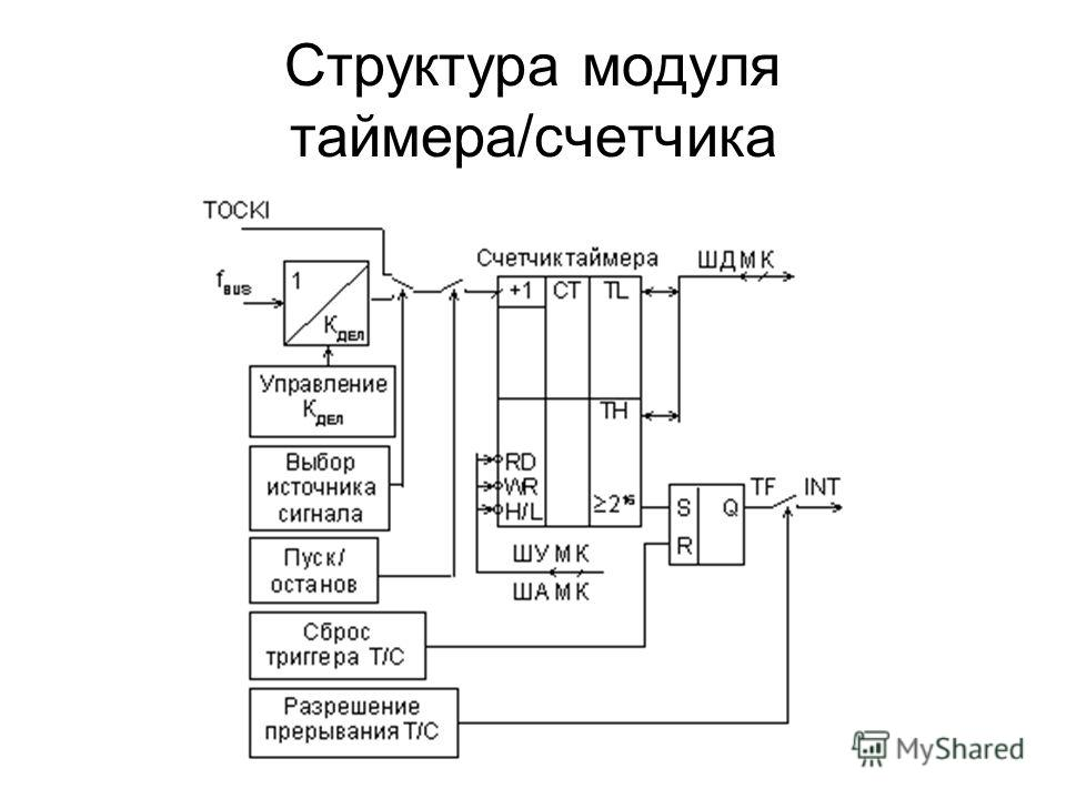 Структура модуля таймера/счетчика