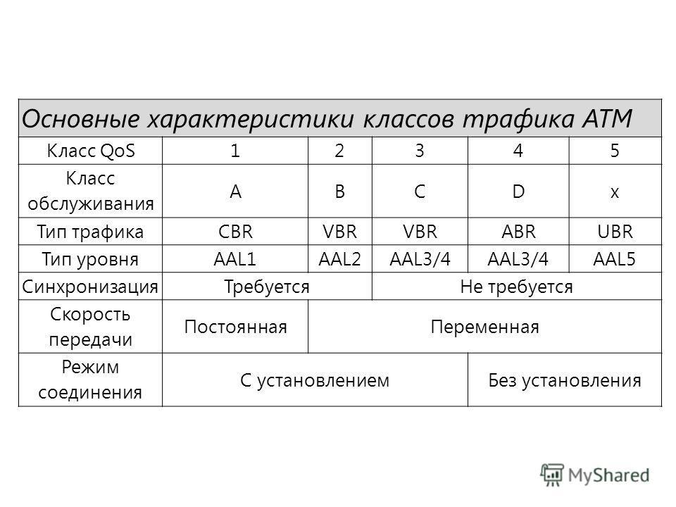 Основные характеристики классов трафика ATM Класс QoS12345 Класс обслуживания ABCDx Тип трафикаCBRVBR ABRUBR Тип уровняAAL1AAL2AAL3/4 AAL5 СинхронизацияТребуетсяНе требуется Скорость передачи ПостояннаяПеременная Режим соединения С установлениемБез у