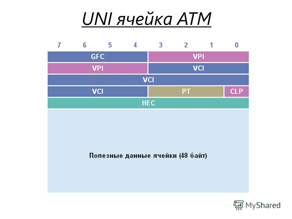 UNI ячейка ATM